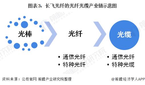 图表3:长飞光纤的光纤光缆产业链示意图