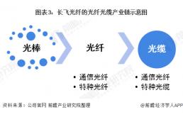 2021年中国光纤光缆行业头部企业长飞光纤全方位分析