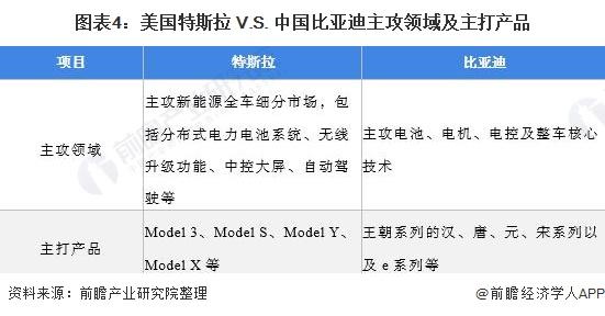图表4:美国特斯拉 V.S. 中国比亚迪主攻领域及主打产品