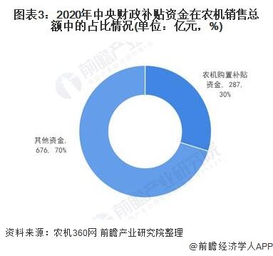 图表3:2020年中央财政补贴资金在农机销售总额中的占比情况(单位:亿元,%)