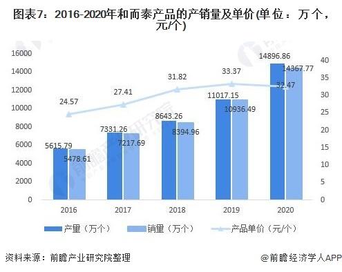 图表7:2016-2020年和而泰产品的产销量及单价(单位:万个,元/个)