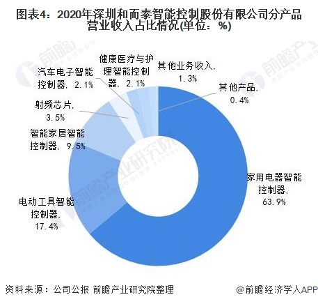 图表4:2020年深圳和而泰智能控制股份有限公司分产品营业收入占比情况(单位:%)