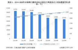 2021年中国港口行业市场现状与竞争格局分析