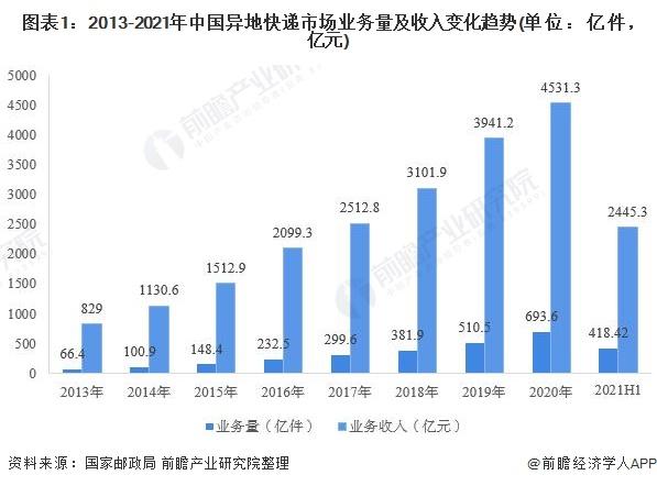 图表1:2013-2021年中国异地快递市场业务量及收入变化趋势(单位:亿件,亿元)