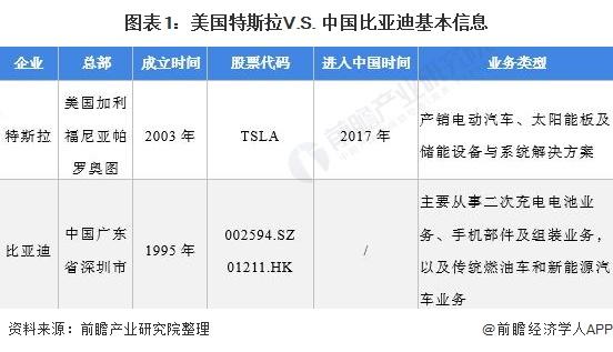 图表1:美国特斯拉V.S. 中国比亚迪基本信息