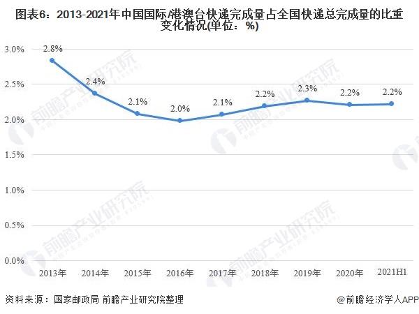 图表6:2013-2021年中国国际/港澳台快递完成量占全国快递总完成量的比重变化情况(单位:%)
