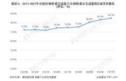 2021年中国快递行业细分市场发展现状分析