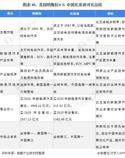 图表10:美国特斯拉V.S. 中国比亚迪对比总结