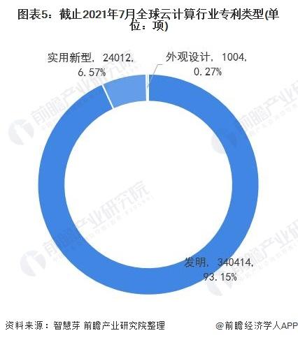 图表5:截止2021年7月全球云计算行业专利类型(单位:项)