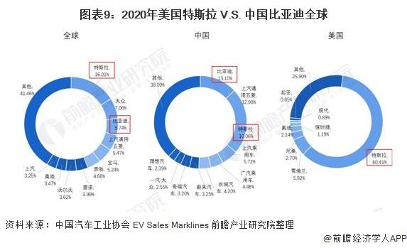 图表9:2020年美国特斯拉 V.S. 中国比亚迪全球&美国&中国市占率(单位:%)
