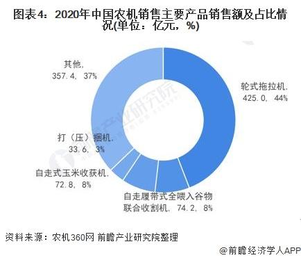 图表4:2020年中国农机销售主要产品销售额及占比情况(单位:亿元,%)