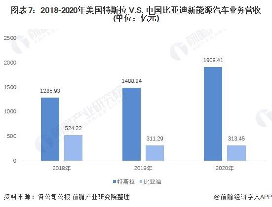 图表7:2018-2020年美国特斯拉 V.S. 中国比亚迪新能源汽车业务营收(单位:亿元)