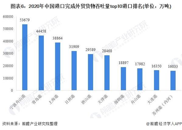 图表6:2020年中国港口完成外贸货物吞吐量top10港口排名(单位:万吨)