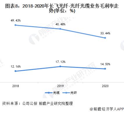 图表8:2018-2020年长飞光纤-光纤光缆业务毛利率走势(单位:%)
