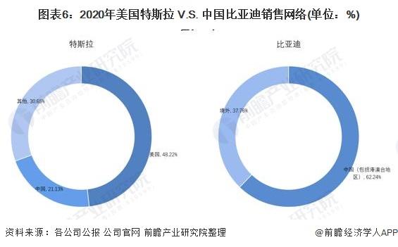 图表6:2020年美国特斯拉 V.S. 中国比亚迪销售网络(单位:%)