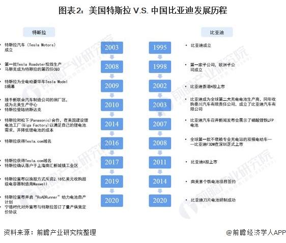 图表2:美国特斯拉 V.S. 中国比亚迪发展历程