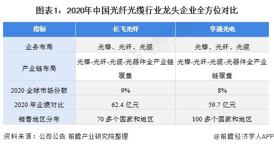 图表1:2020年中国光纤光缆行业龙头企业全方位对比