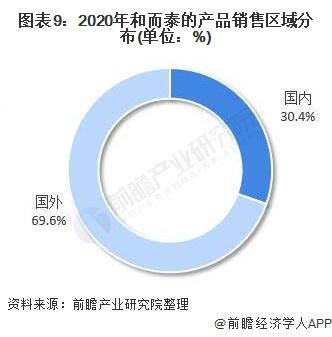 图表9:2020年和而泰的产品销售区域分布(单位:%)