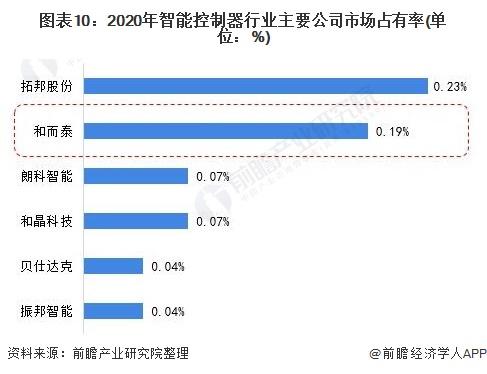 图表10:2020年智能控制器行业主要公司市场占有率(单位:%)