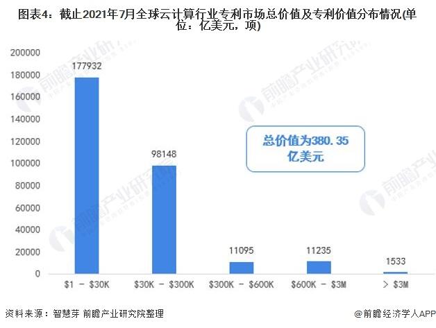 图表4:截止2021年7月全球云计算行业专利市场总价值及专利价值分布情况(单位:亿美元,项)