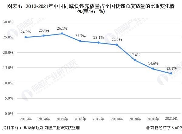 图表4:2013-2021年中国同城快递完成量占全国快递总完成量的比重变化情况(单位:%)