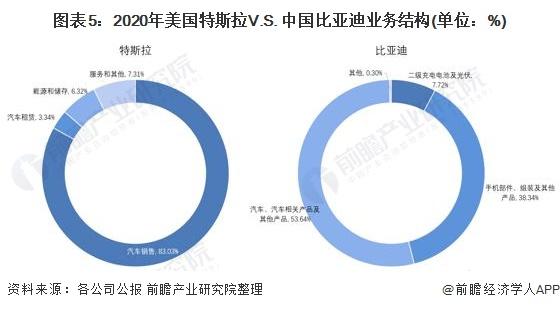 图表5:2020年美国特斯拉V.S. 中国比亚迪业务结构(单位:%)
