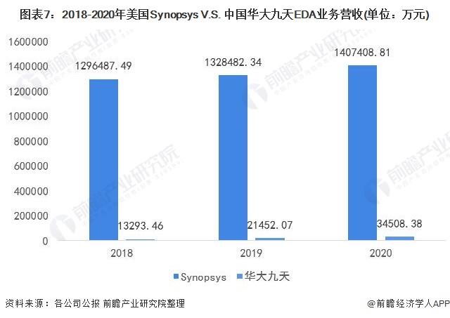 图表7:2018-2020年美国Synopsys V.S. 中国华大九天EDA业务营收(单位:万元)