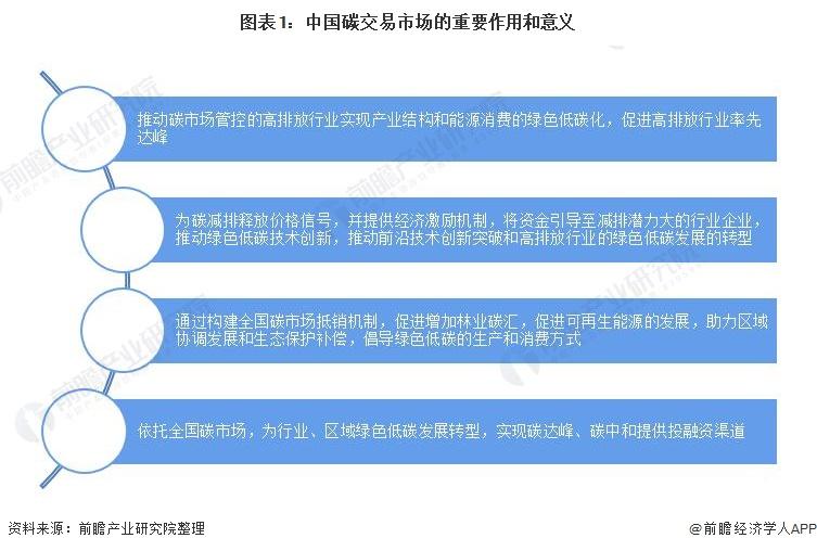 图表1:中国碳交易市场的重要作用和意义