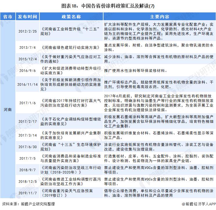 图表18:中国各省份涂料政策汇总及解读(7)