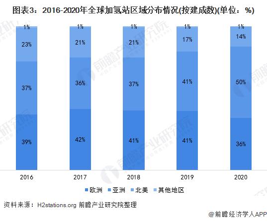 图表3:2016-2020年全球加氢站区域分布情况(按建成数)(单位:%)
