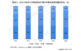 2021年全球加氢站行业市场分析,中韩加氢站建设超速发展