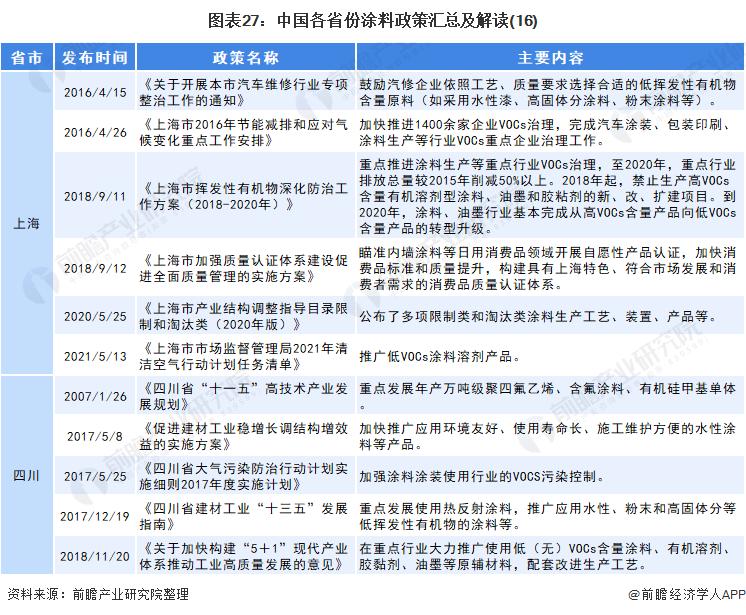 图表27:中国各省份涂料政策汇总及解读(16)