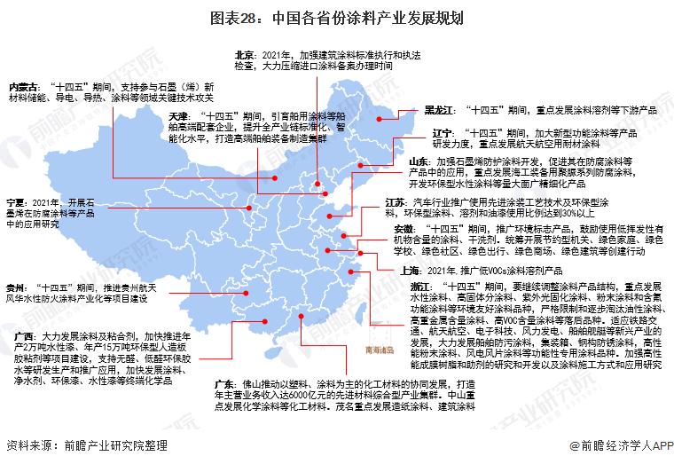 图表28:中国各省份涂料产业发展规划