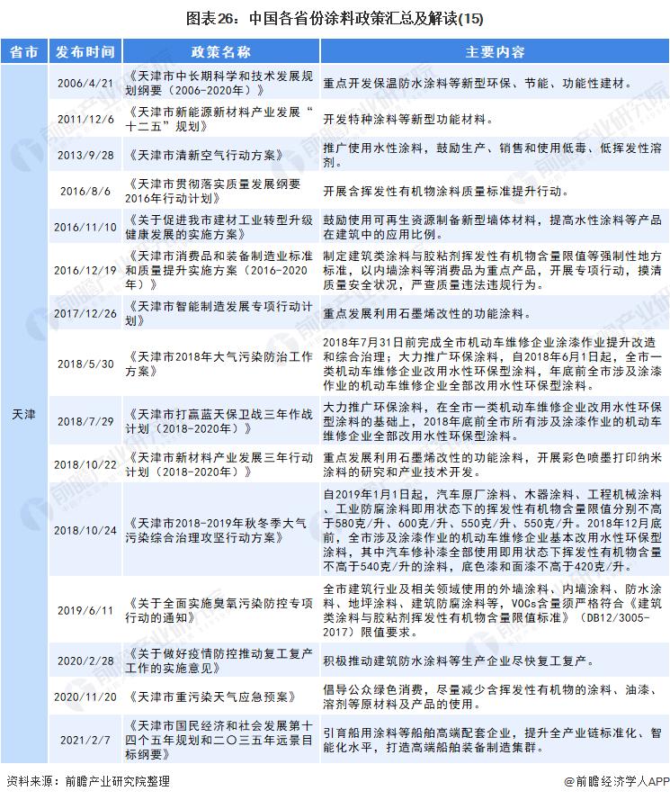 图表26:中国各省份涂料政策汇总及解读(15)