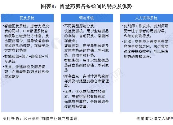 图表8:智慧药房各系统间的特点及优势