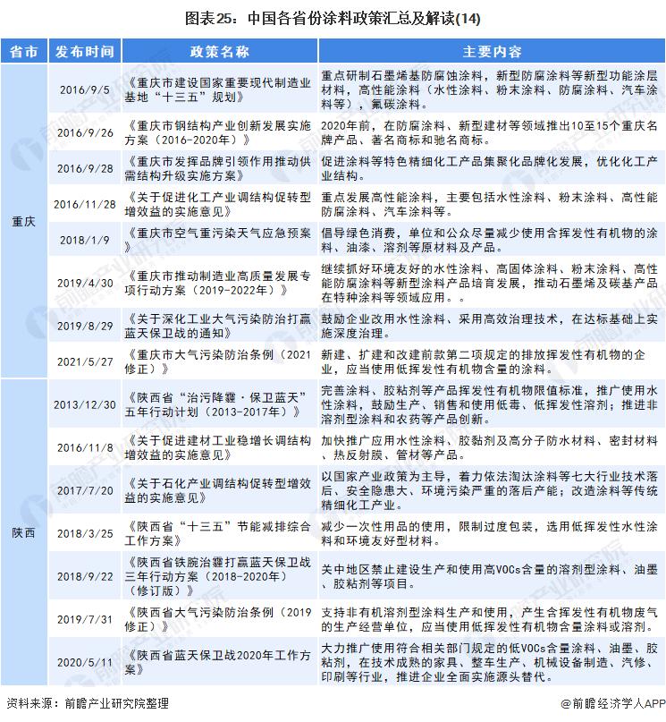 图表25:中国各省份涂料政策汇总及解读(14)