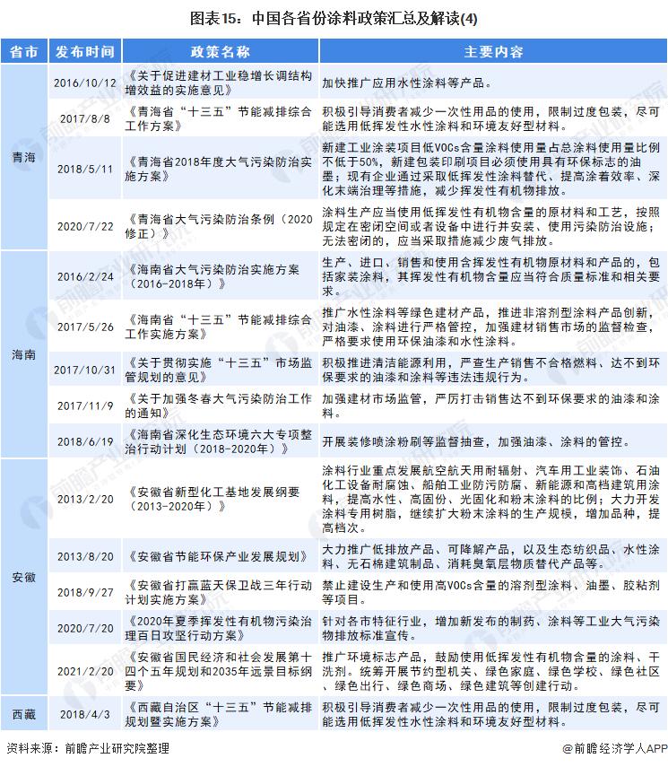 图表15:中国各省份涂料政策汇总及解读(4)