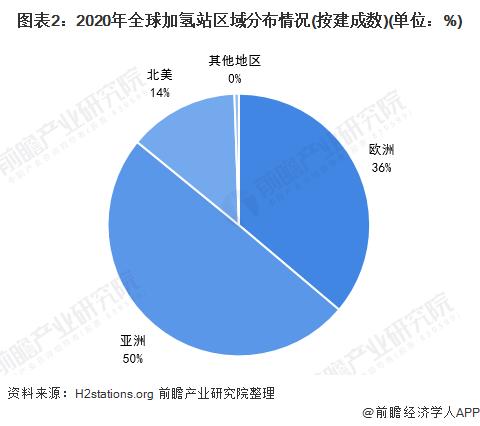 图表2:2020年全球加氢站区域分布情况(按建成数)(单位:%)