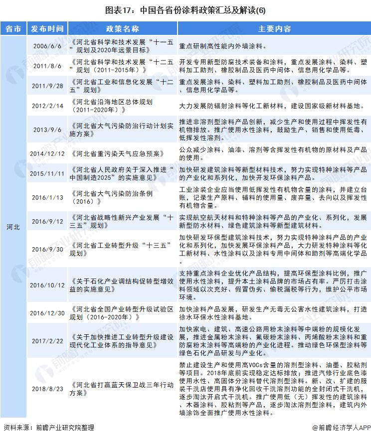 图表17:中国各省份涂料政策汇总及解读(6)