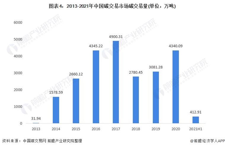 图表4:2013-2021年中国碳交易市场碳交易量(单位:万吨)