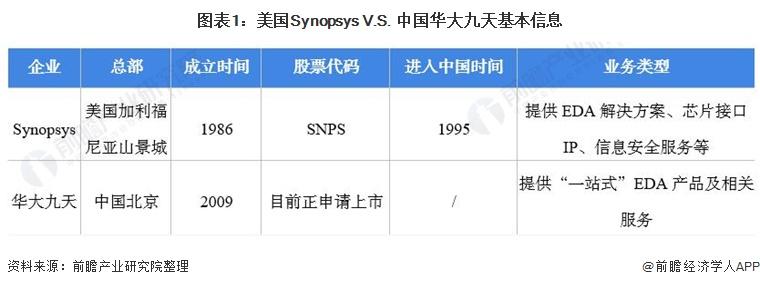 图表1:美国Synopsys V.S. 中国华大九天基本信息
