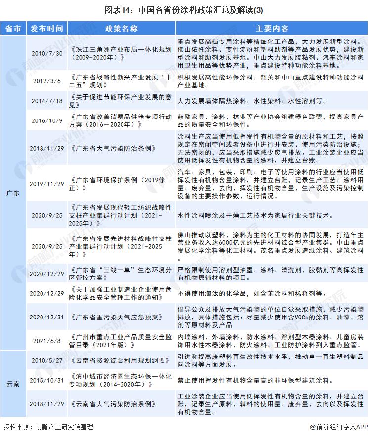 图表14:中国各省份涂料政策汇总及解读(3)