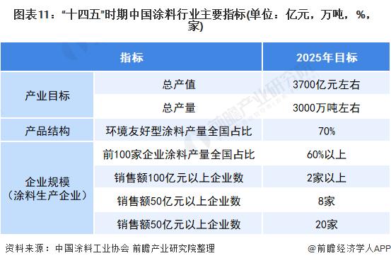 """图表11:""""十四五""""时期中国涂料行业主要指标(单位:亿元,万吨,%,家)"""