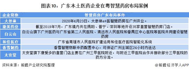 图表10:广东本土医药企业在粤智慧药房布局案例