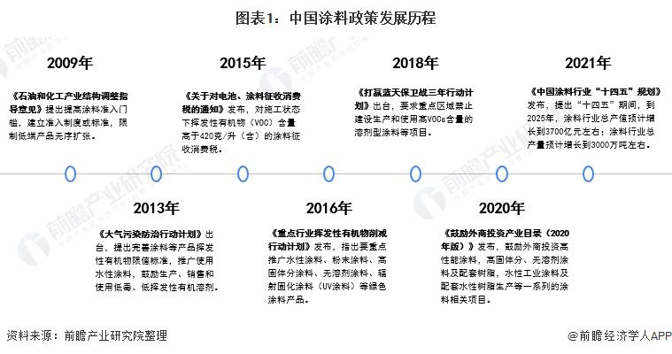 图表1:中国涂料政策发展历程