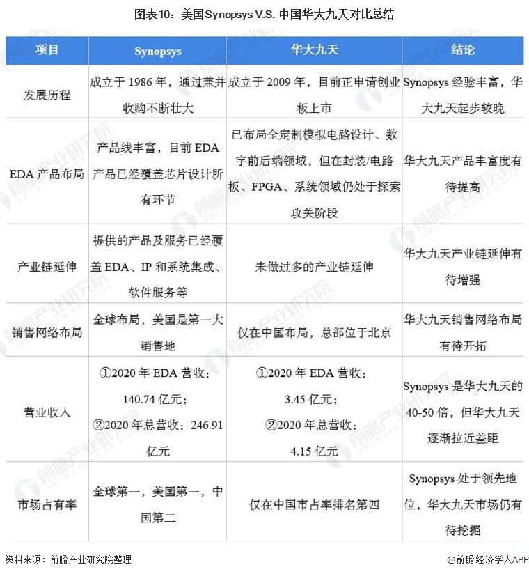 图表10:美国Synopsys V.S. 中国华大九天对比总结