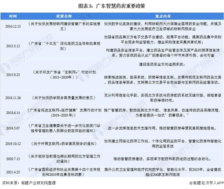 图表3:广东智慧药房重要政策