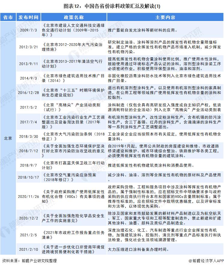 图表12:中国各省份涂料政策汇总及解读(1)