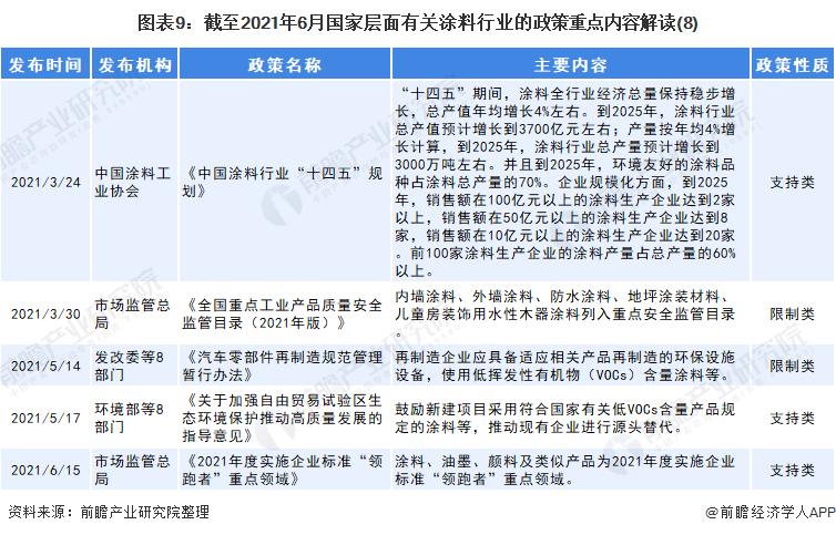 图表9:截至2021年6月国家层面有关涂料行业的政策重点内容解读(8)