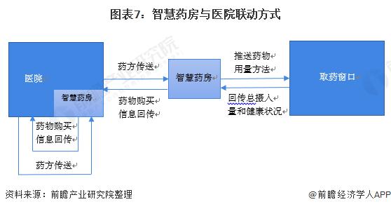 图表7:智慧药房与医院联动方式